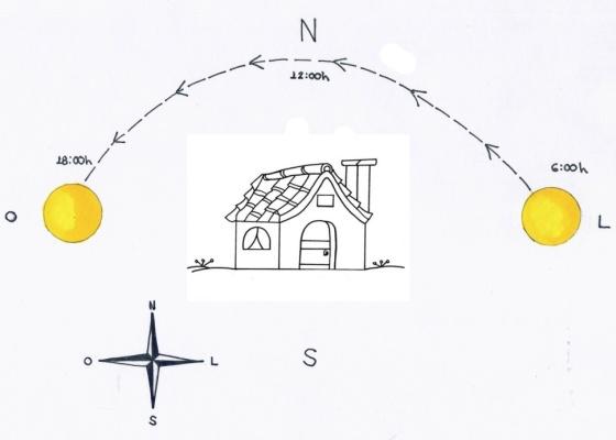 Acima, um diagrama simplificado de insolação. Ao projetar a casa, certifique-se de que a implantação considera as áreas do terreno onde bate sol e também se há vizinhos fazendo sombra. A qualidade dos caixilhos é outro ponto critico para o conforto térmico